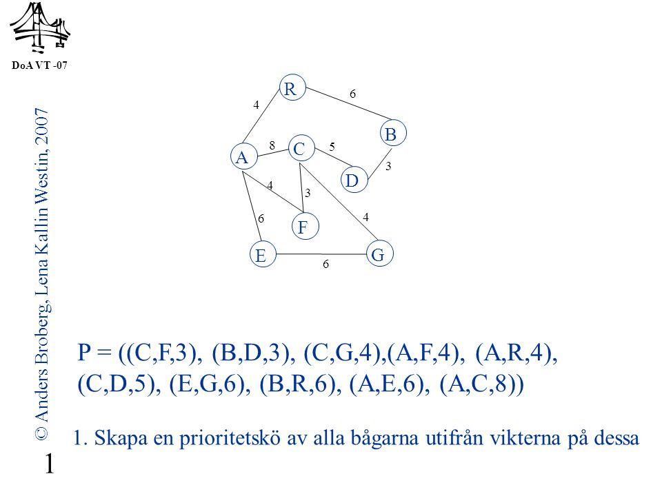 DoA VT -07 © Anders Broberg, Lena Kallin Westin, 2007 1 P = ((C,F,3), (B,D,3), (C,G,4),(A,F,4), (A,R,4), (C,D,5), (E,G,6), (B,R,6), (A,E,6), (A,C,8)) A R B F C D E G 4 6 8 5 3 4 3 4 6 6 1.