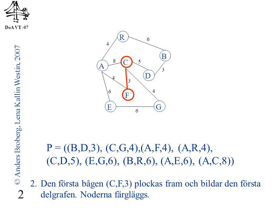 DoA VT -07 © Anders Broberg, Lena Kallin Westin, 2007 2 A R B F C D E G 4 6 8 5 3 4 3 4 6 6 P = ((B,D,3), (C,G,4),(A,F,4), (A,R,4), (C,D,5), (E,G,6), (B,R,6), (A,E,6), (A,C,8)) 2.Den första bågen (C,F,3) plockas fram och bildar den första delgrafen.
