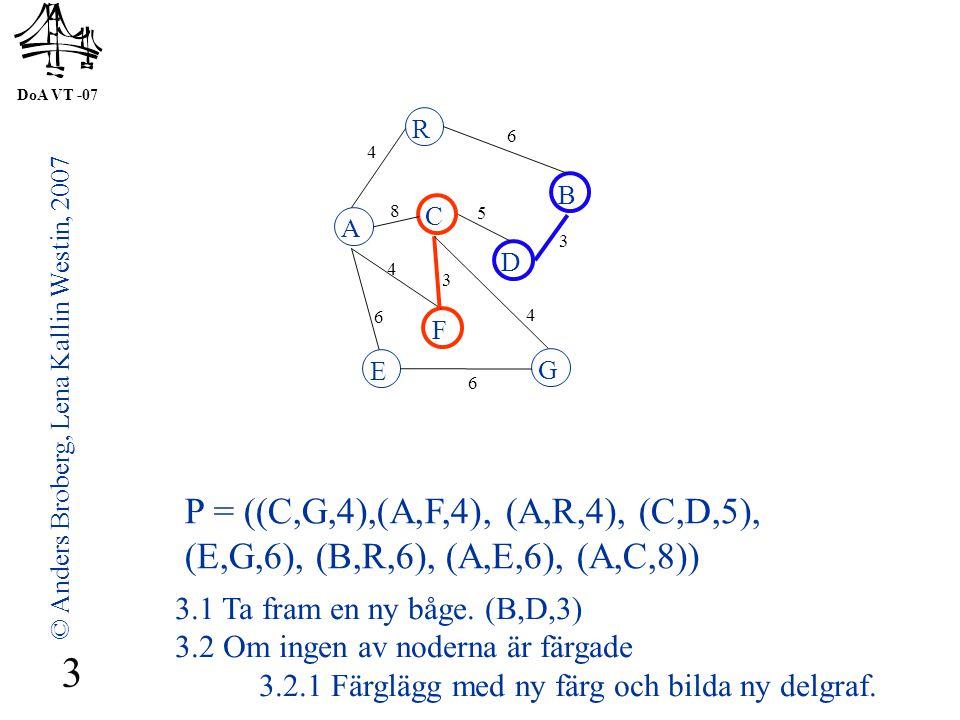 DoA VT -07 © Anders Broberg, Lena Kallin Westin, 2007 3 A R B F C D E G 4 6 8 5 3 4 3 4 6 6 P = ((C,G,4),(A,F,4), (A,R,4), (C,D,5), (E,G,6), (B,R,6), (A,E,6), (A,C,8)) 3.1 Ta fram en ny båge.