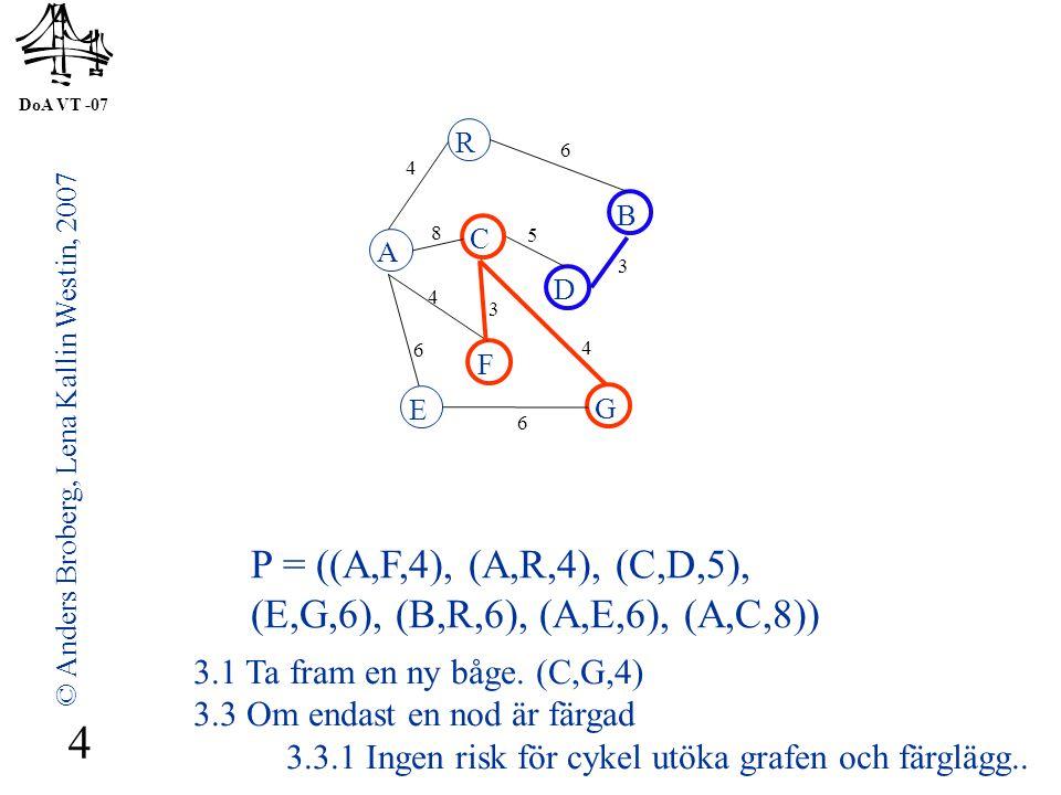 DoA VT -07 © Anders Broberg, Lena Kallin Westin, 2007 5 A R B F C D E G 4 6 8 5 3 4 3 4 6 6 P = ((A,R,4), (C,D,5),(E,G,6), (B,R,6), (A,E,6), (A,C,8)) 3.1 Ta fram en ny båge.