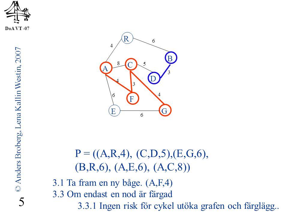 DoA VT -07 © Anders Broberg, Lena Kallin Westin, 2007 6 A R B F C D E G 4 6 8 5 3 4 3 4 6 6 P = ((C,D,5),(E,G,6), (B,R,6),(A,E,6), (A,C,8)) 3.1 Ta fram en ny båge.