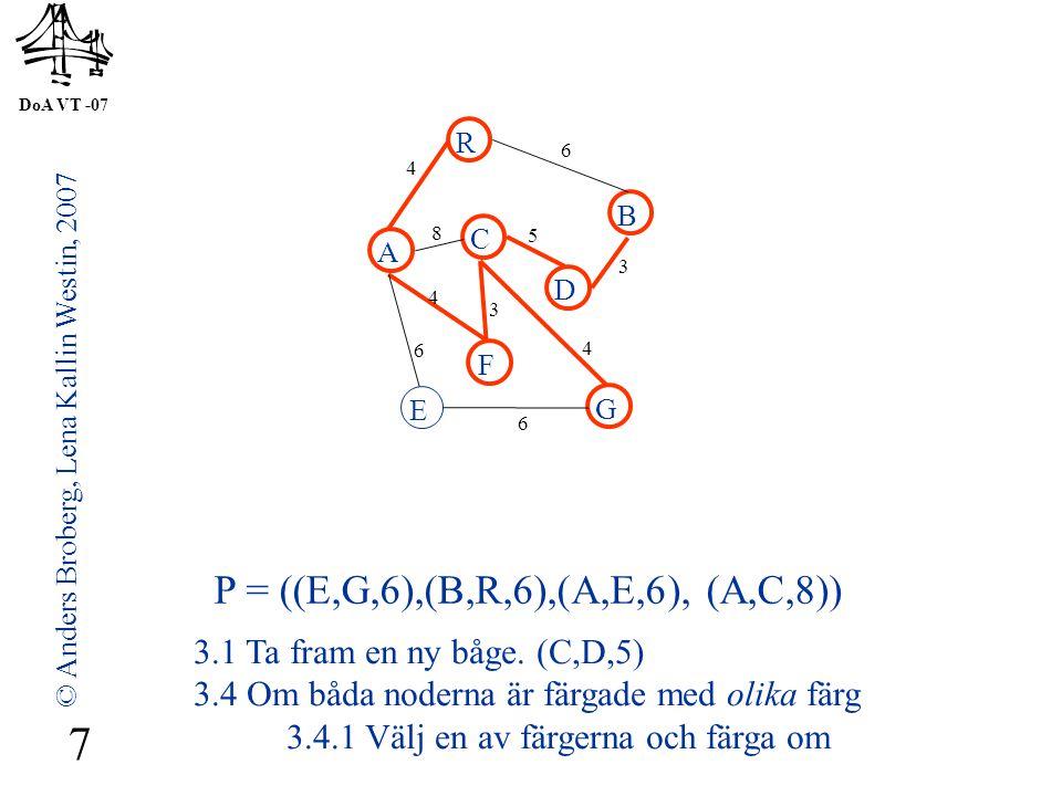 DoA VT -07 © Anders Broberg, Lena Kallin Westin, 2007 7 A R B F C D E G 4 6 8 5 3 4 3 4 6 6 P = ((E,G,6),(B,R,6),(A,E,6), (A,C,8)) 3.1 Ta fram en ny båge.