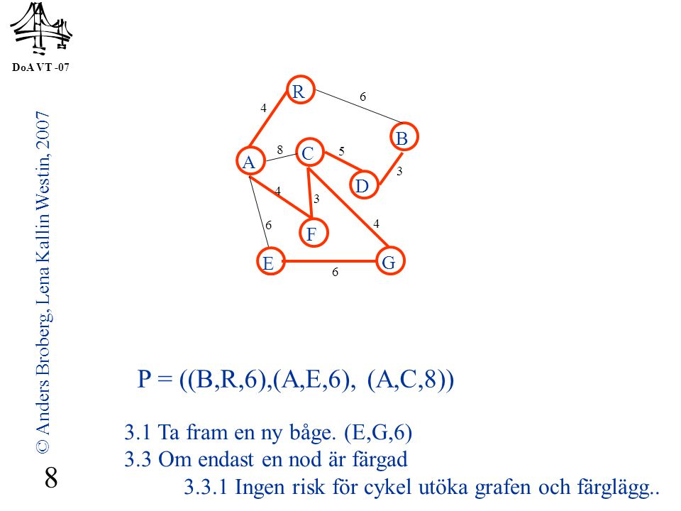 DoA VT -07 © Anders Broberg, Lena Kallin Westin, 2007 8 A R B F C D E G 4 6 8 5 3 4 3 4 6 6 P = ((B,R,6),(A,E,6), (A,C,8)) 3.1 Ta fram en ny båge.
