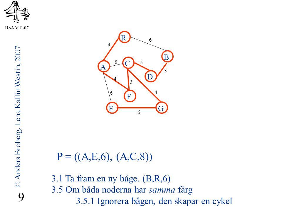 DoA VT -07 © Anders Broberg, Lena Kallin Westin, 2007 10 A R B F C D E G 4 6 8 5 3 4 3 4 6 6 P = ((A,C,8)) 3.1 Ta fram en ny båge.