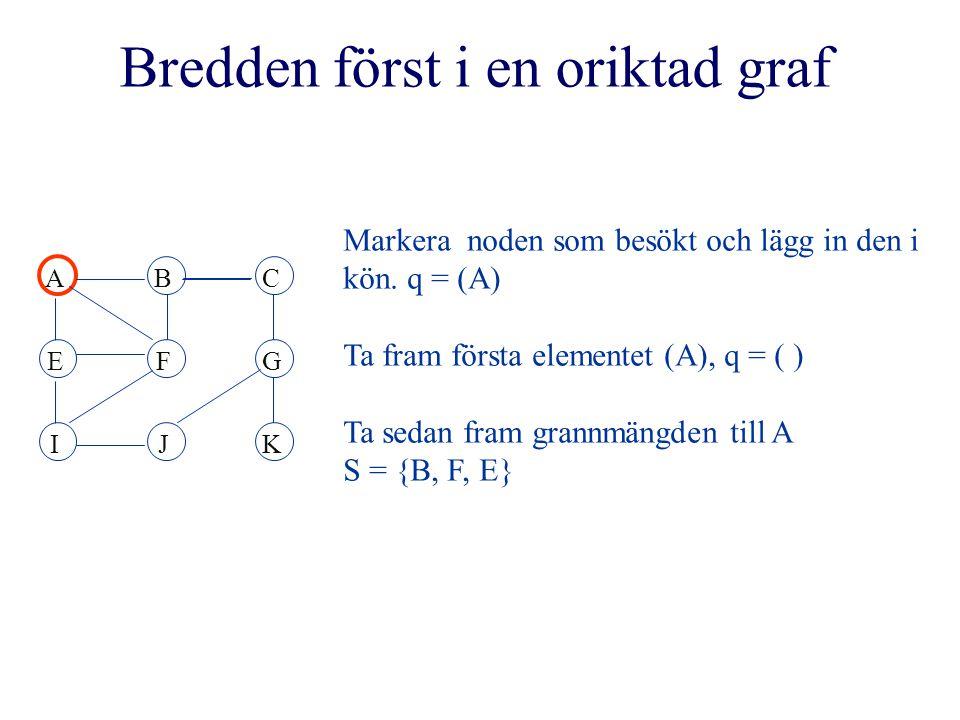 ABC EFG IJK q = (I, G), ta fram första elementet (I) q = (G) Ta sedan fram grannmängden till I S = {E, F, J} E och F är besökta