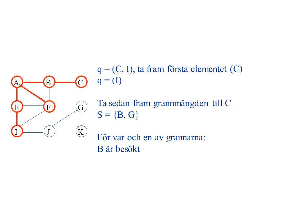 ABC EFG IJK q = (C, I), ta fram första elementet (C) q = (I) Ta sedan fram grannmängden till C S = {B, G} För var och en av grannarna: B är besökt