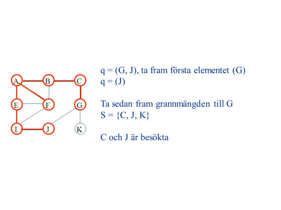ABC EFG IJK q = (G, J), ta fram första elementet (G) q = (J) Ta sedan fram grannmängden till G S = {C, J, K} C och J är besökta