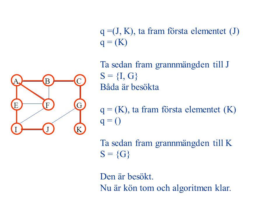 ABC EFG IJK q =(J, K), ta fram första elementet (J) q = (K) Ta sedan fram grannmängden till J S = {I, G} Båda är besökta q = (K), ta fram första elementet (K) q = () Ta sedan fram grannmängden till K S = {G} Den är besökt.