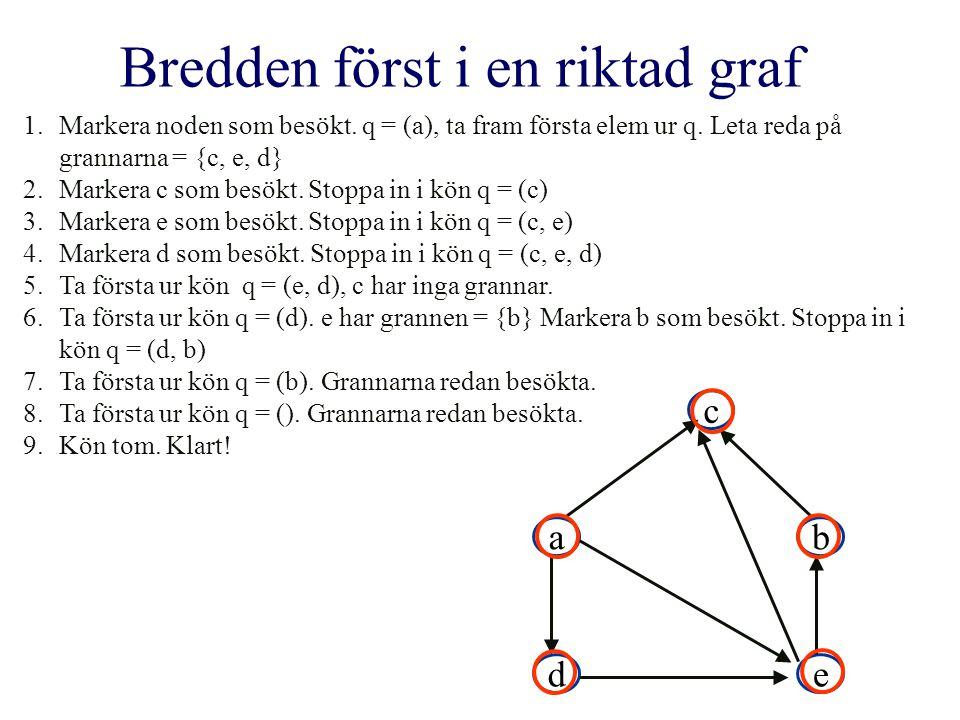 1.Markera noden som besökt. q = (a), ta fram första elem ur q.