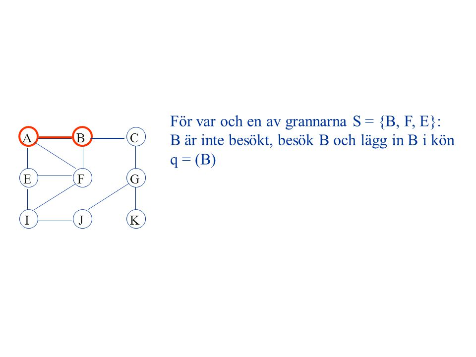 ABC EFG IJK q = (I, G), ta fram första elementet (I) q = (G) Ta sedan fram grannmängden till I S = {E, F, J} E och F är besökta J är inte besökt, besök J och lägg in J i kön q = (G, J)