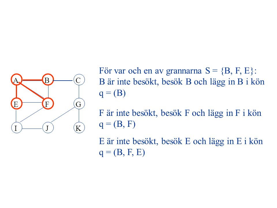 IJK ABC EFG E är inte besökt, besök E och lägg in E i kön q = (B, F, E) F är inte besökt, besök F och lägg in F i kön q = (B, F) För var och en av grannarna S = {B, F, E}: B är inte besökt, besök B och lägg in B i kön q = (B)