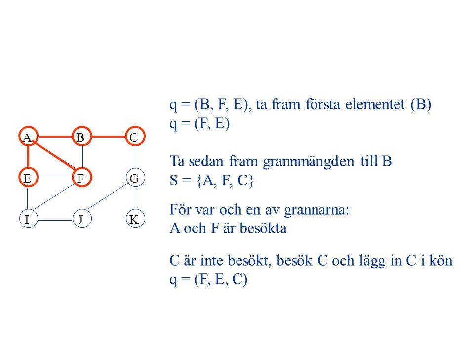 q = (B, F, E), ta fram första elementet (B) q = (F, E) Ta sedan fram grannmängden till B S = {A, F, C} För var och en av grannarna: A och F är besökta C är inte besökt, besök C och lägg in C i kön q = (F, E, C) ABC EFG IJK