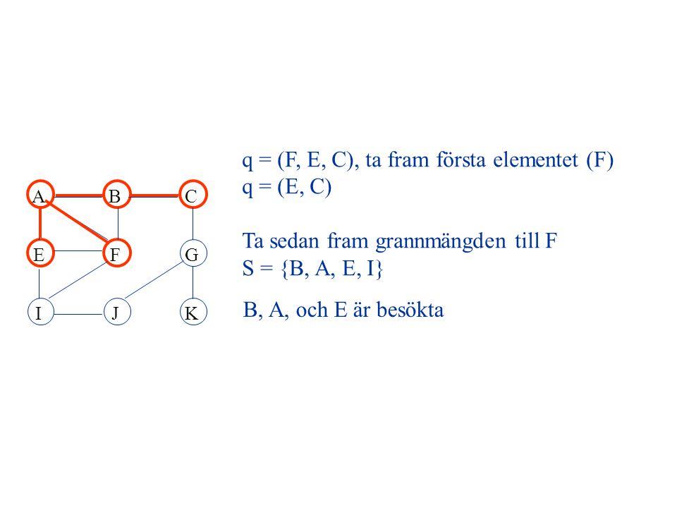 ABC EFG IJK q = (F, E, C), ta fram första elementet (F) q = (E, C) Ta sedan fram grannmängden till F S = {B, A, E, I} B, A, och E är besökta