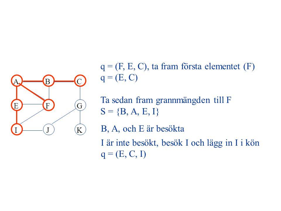 ABC EFG IJK q = (F, E, C), ta fram första elementet (F) q = (E, C) Ta sedan fram grannmängden till F S = {B, A, E, I} B, A, och E är besökta I är inte besökt, besök I och lägg in I i kön q = (E, C, I)