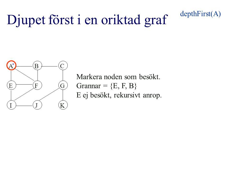 ABC EFG IJK Markera noden som besökt. Grannar = {E, F, B} E ej besökt, rekursivt anrop. depthFirst(A) * Djupet först i en oriktad graf