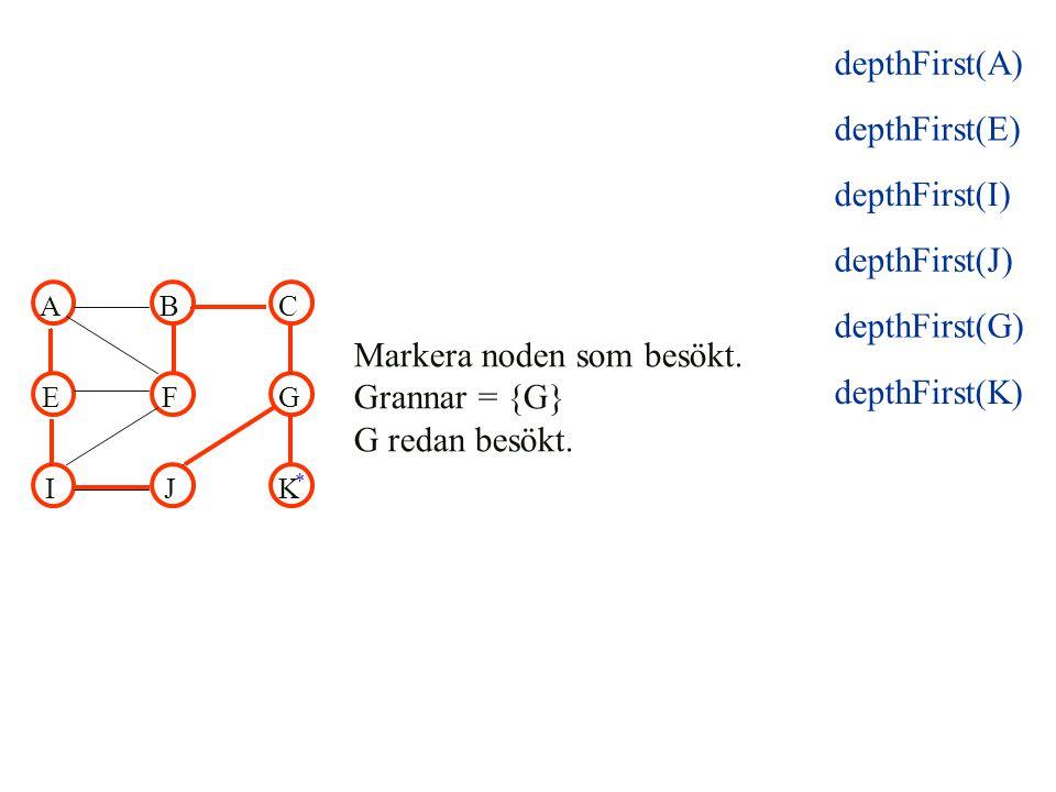 depthFirst(K) ABC EFG IJK Markera noden som besökt. Grannar = {G} G redan besökt. * depthFirst(E) depthFirst(I) depthFirst(J) depthFirst(G) depthFirst