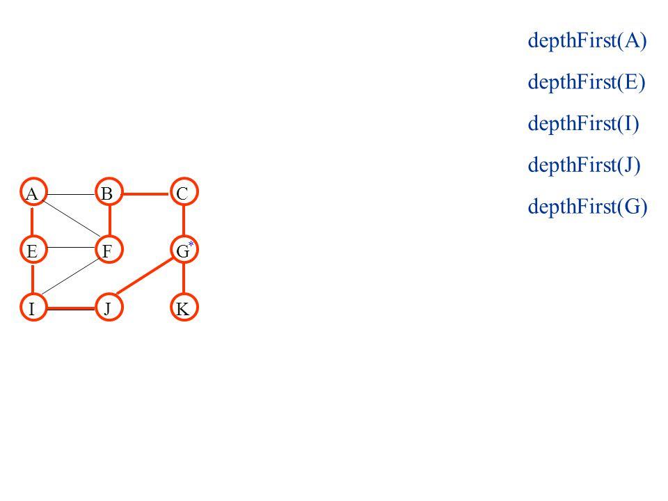 ABC EFG IJK depthFirst(E) depthFirst(I) depthFirst(J) depthFirst(G) depthFirst(A) *