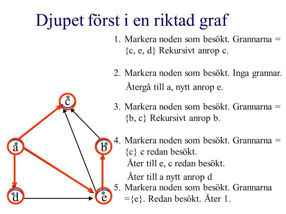 ab c de 1.Markera noden som besökt. Grannarna = {c, e, d} Rekursivt anrop c. 2.Markera noden som besökt. Inga grannar. 3.Markera noden som besökt. Gra