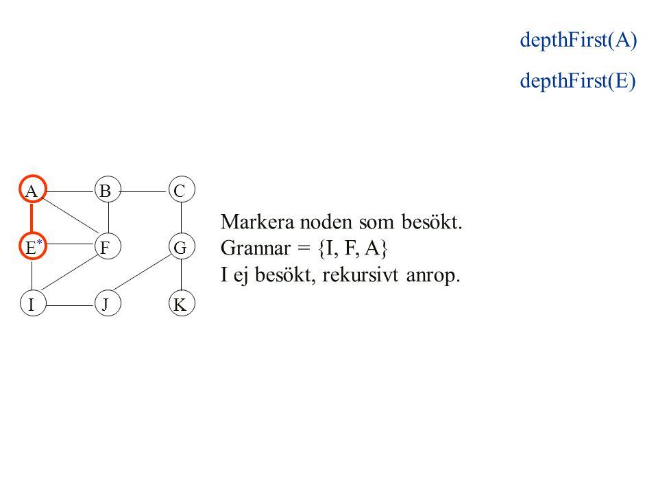 ABC EFG IJK Markera noden som besökt. Grannar = {I, F, A} I ej besökt, rekursivt anrop. * depthFirst(E) depthFirst(A)