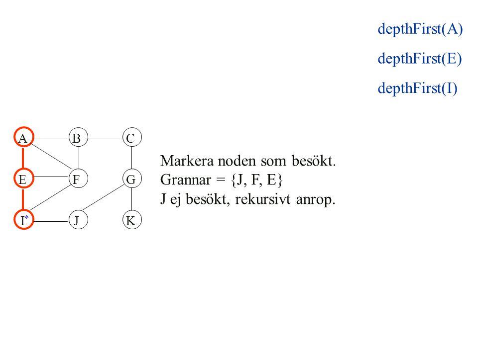 ABC EFG IJK Markera noden som besökt. Grannar = {J, F, E} J ej besökt, rekursivt anrop. * depthFirst(E) depthFirst(I) depthFirst(A)