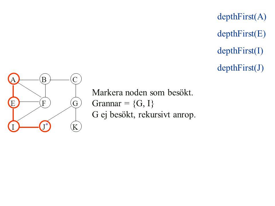 ABC EFG IJK Markera noden som besökt. Grannar = {G, I} G ej besökt, rekursivt anrop. * depthFirst(E) depthFirst(I) depthFirst(J) depthFirst(A)