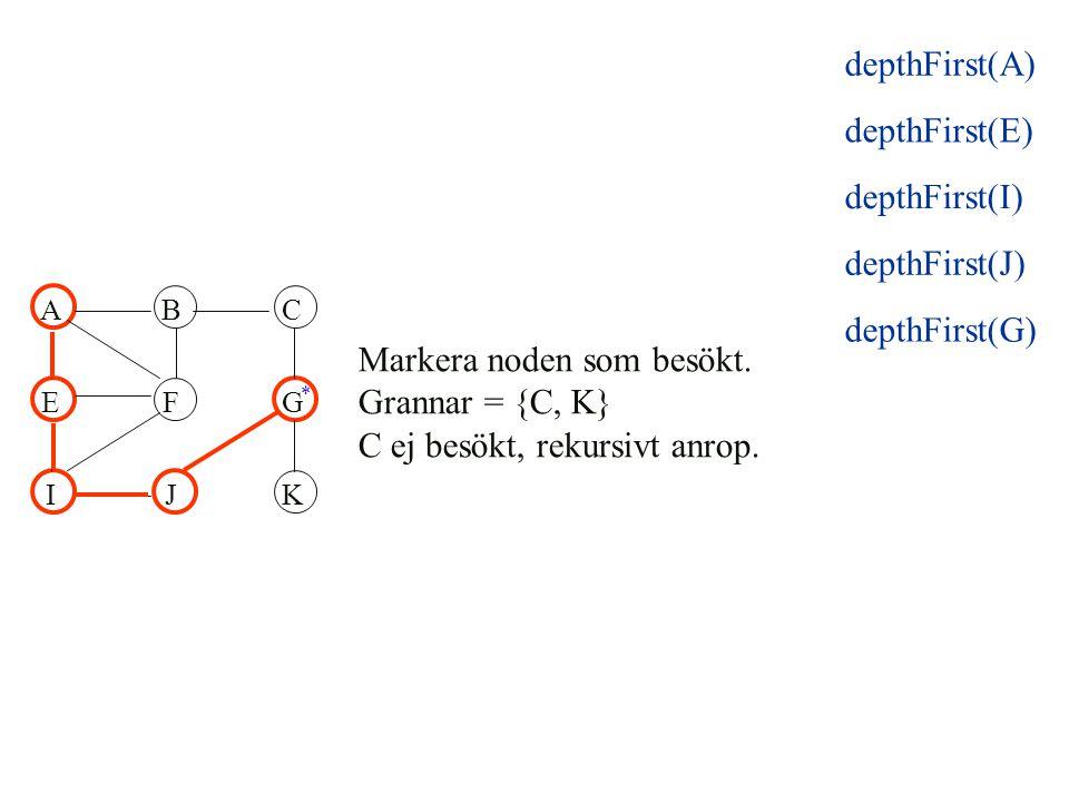 ABC EFG IJK Markera noden som besökt. Grannar = {C, K} C ej besökt, rekursivt anrop. * depthFirst(E) depthFirst(I) depthFirst(J) depthFirst(A) depthFi