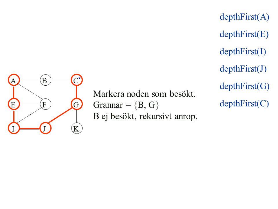 ABC EFG IJK Markera noden som besökt. Grannar = {B, G} B ej besökt, rekursivt anrop. * depthFirst(E) depthFirst(I) depthFirst(J) depthFirst(G) depthFi