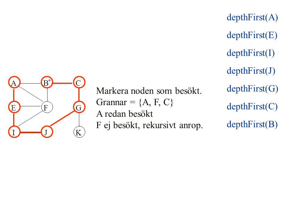 ABC EFG IJK Markera noden som besökt. Grannar = {A, F, C} A redan besökt F ej besökt, rekursivt anrop. * depthFirst(E) depthFirst(I) depthFirst(J) dep