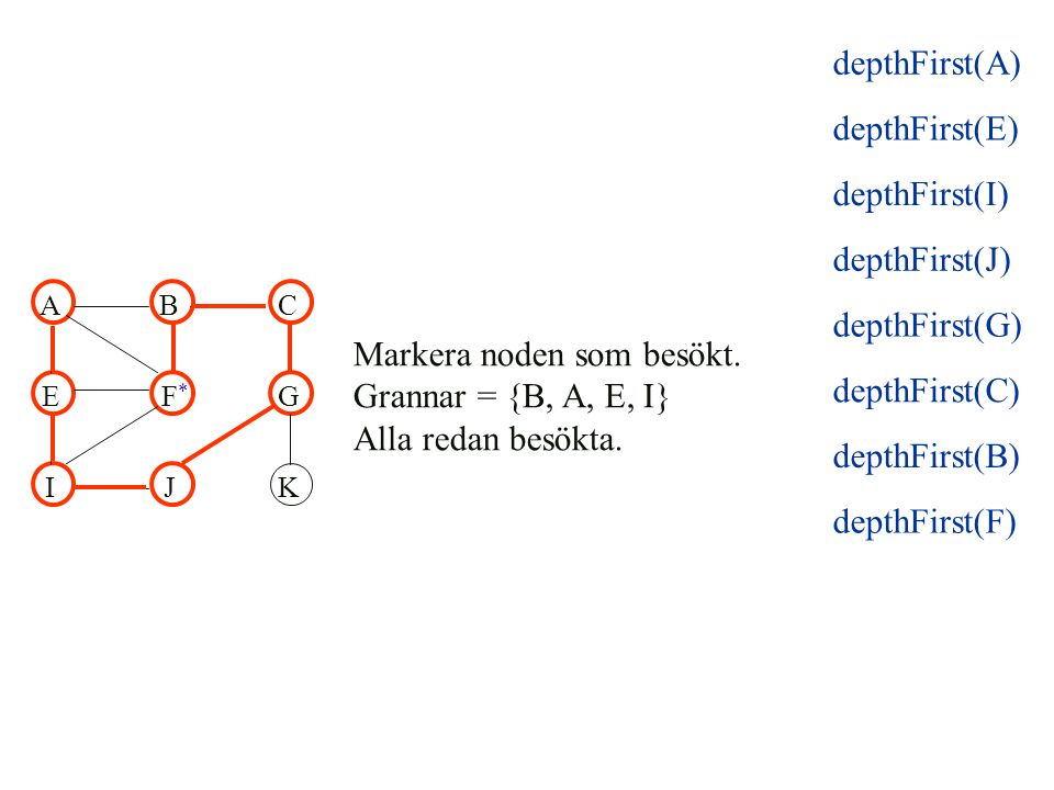 Nod B: Grannar = {A, F, C} Alla redan besökta ABC EFG IJK * depthFirst(E) depthFirst(I) depthFirst(J) depthFirst(G) depthFirst(C) depthFirst(B) depthFirst(A)