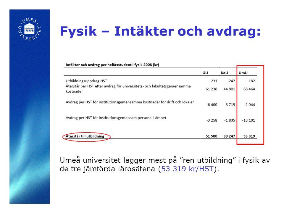 Fysik - Undervisningstid: Fysikstudenterna vid Umeå universitet får mest undervisningstid per vecka (12,1 timmar exklusive tid för examination).