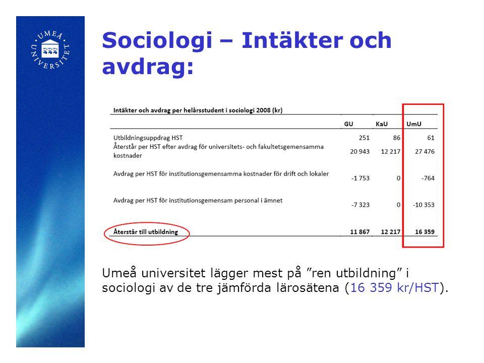 """Sociologi – Intäkter och avdrag: Umeå universitet lägger mest på """"ren utbildning"""" i sociologi av de tre jämförda lärosätena (16 359 kr/HST)."""
