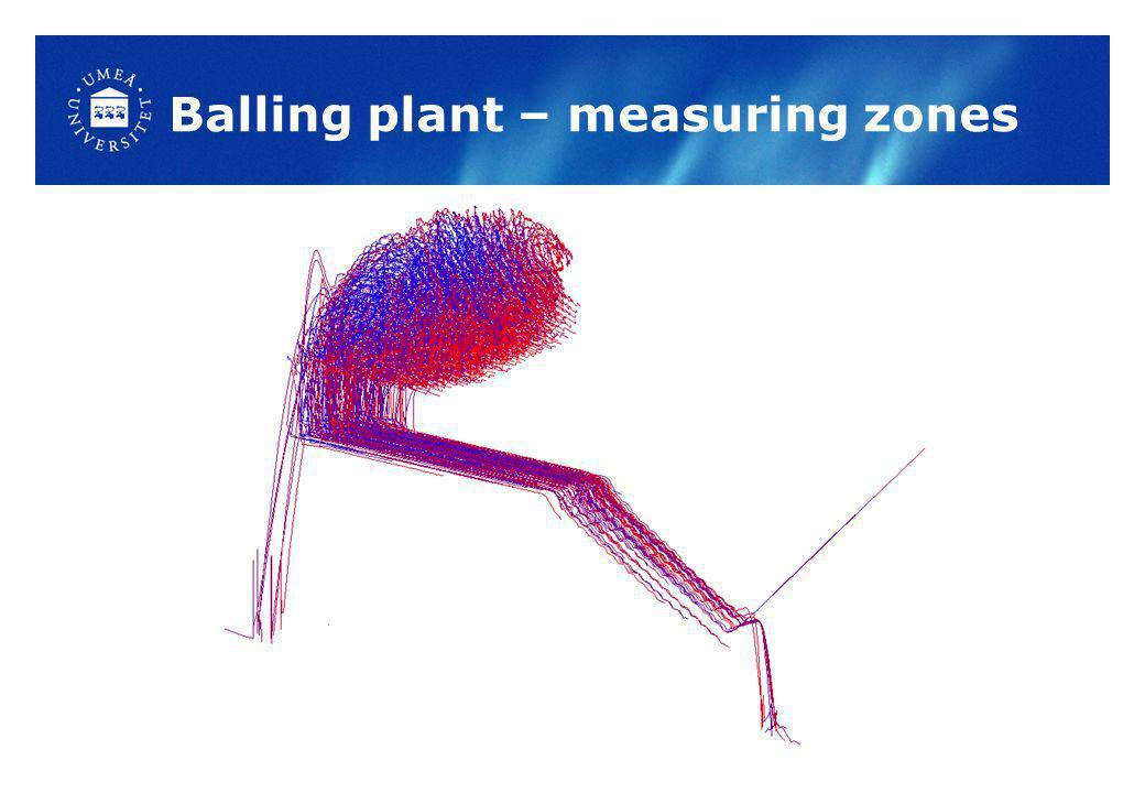 Balling plant – measuring zones