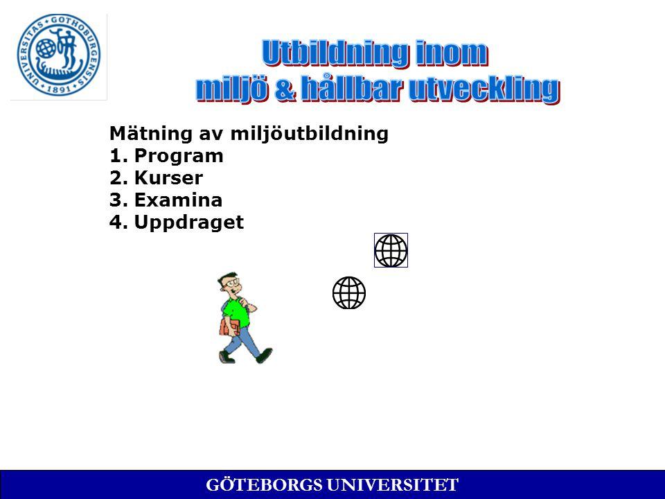 Mätning av miljöutbildning 1.Program 2.Kurser 3.Examina 4.Uppdraget GÖTEBORGS UNIVERSITET