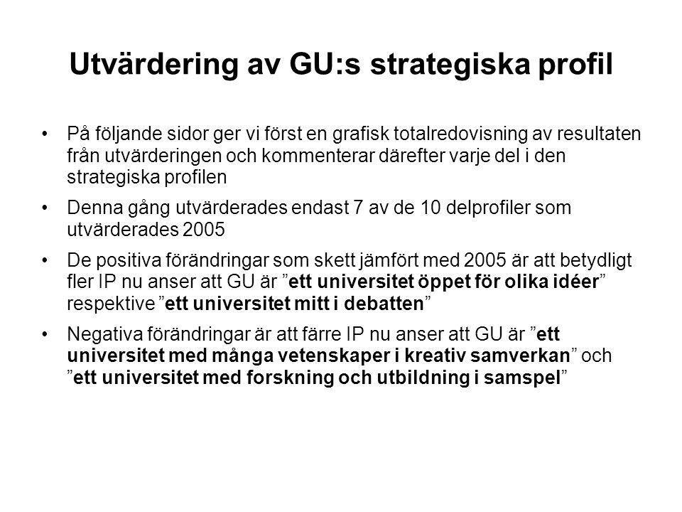 Utvärdering av GU:s strategiska profil På följande sidor ger vi först en grafisk totalredovisning av resultaten från utvärderingen och kommenterar där