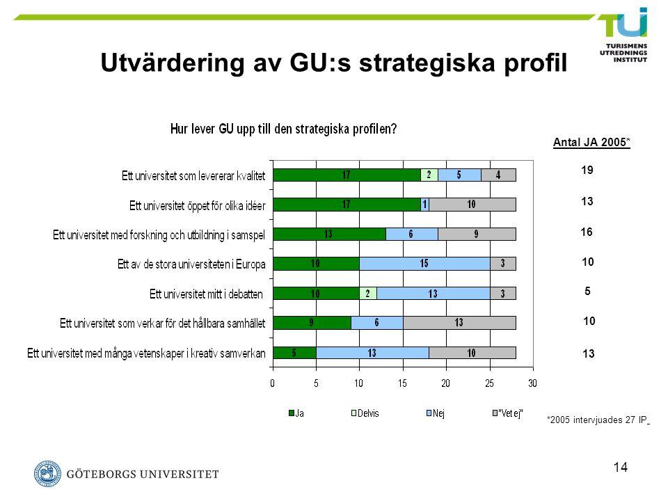 14 Utvärdering av GU:s strategiska profil Antal JA 2005* 19 13 10 5 16 13 *2005 intervjuades 27 IP