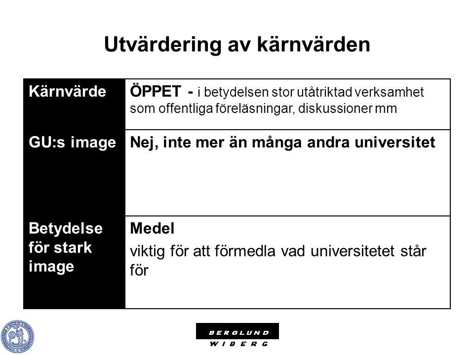 Utvärdering av kärnvärden Medel viktig för att förmedla vad universitetet står för Betydelse för stark image Nej, inte mer än många andra universitetG