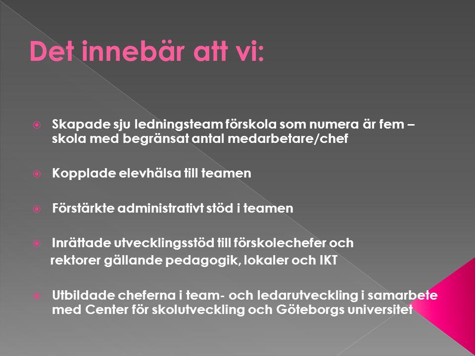  Skapade sju ledningsteam förskola som numera är fem – skola med begränsat antal medarbetare/chef  Kopplade elevhälsa till teamen  Förstärkte administrativt stöd i teamen  Inrättade utvecklingsstöd till förskolechefer och rektorer gällande pedagogik, lokaler och IKT  Utbildade cheferna i team- och ledarutveckling i samarbete med Center för skolutveckling och Göteborgs universitet
