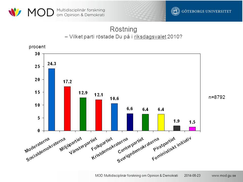 www.mod.gu.se2014-08-23MOD Multidisciplinär forskning om Opinion & Demokrati Röstning – Vilket parti röstade Du på i riksdagsvalet 2010? n=8792 procen