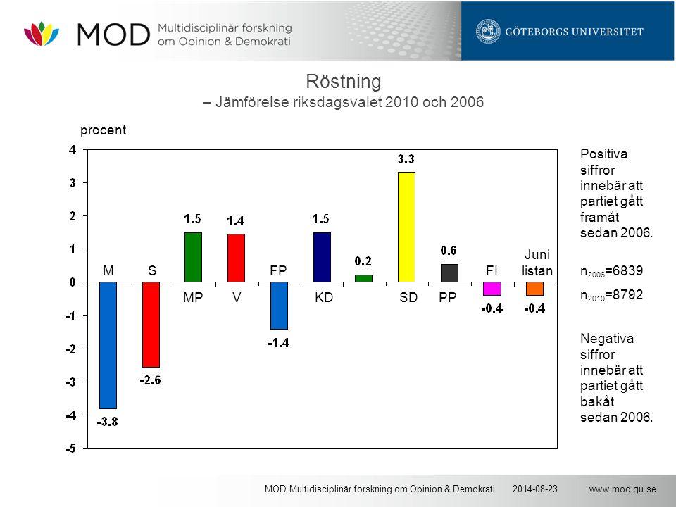 www.mod.gu.se2014-08-23MOD Multidisciplinär forskning om Opinion & Demokrati Röstning – Jämförelse riksdagsvalet 2010 och 2006 n 2006 =6839 n 2010 =8792 procent MS MPV FP KD SD PP FI Juni listan Positiva siffror innebär att partiet gått framåt sedan 2006.