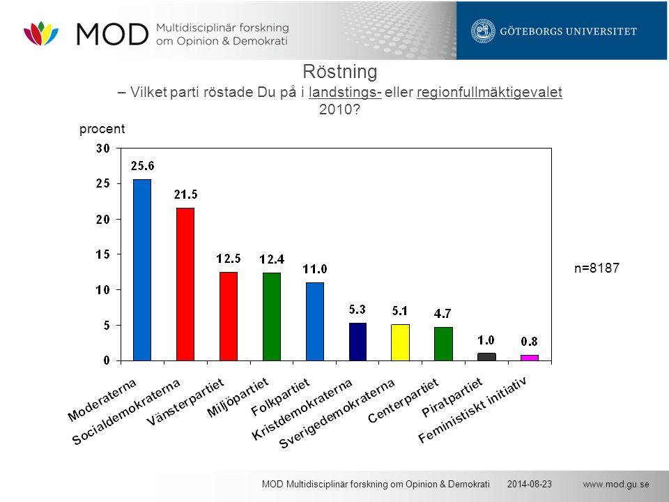 www.mod.gu.se2014-08-23MOD Multidisciplinär forskning om Opinion & Demokrati Röstning – Vilket parti röstade Du på i landstings- eller regionfullmäktigevalet 2010.