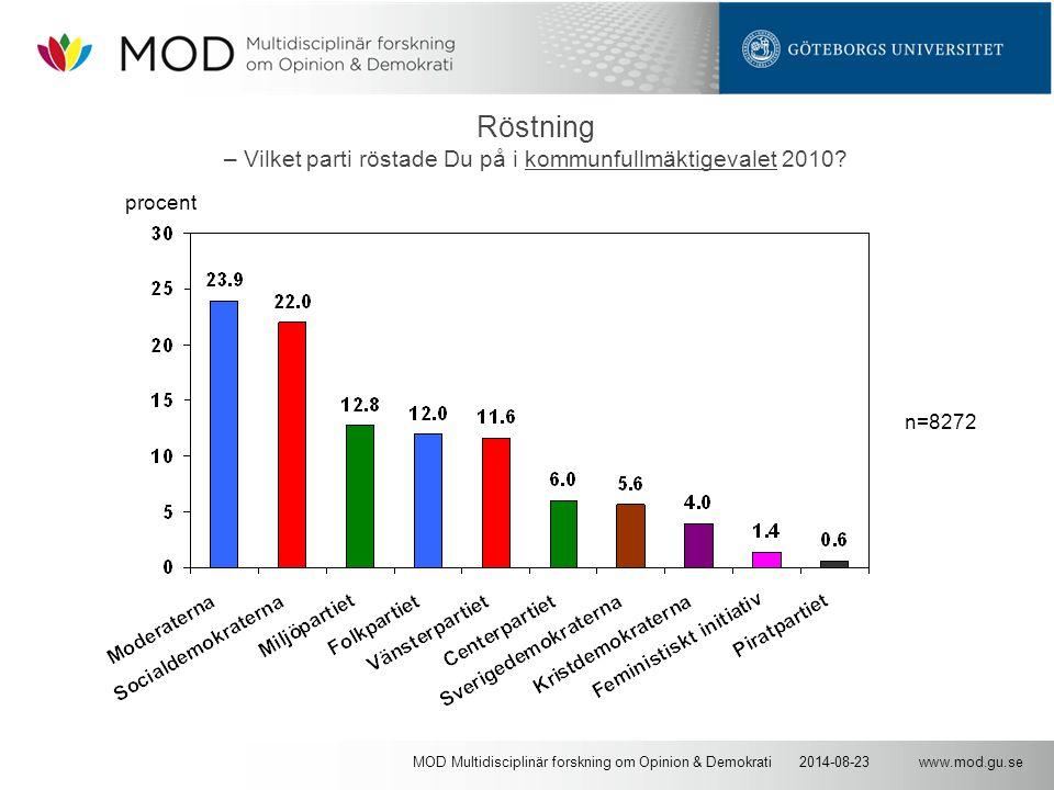 www.mod.gu.se2014-08-23MOD Multidisciplinär forskning om Opinion & Demokrati Röstning – Vilket parti röstade Du på i kommunfullmäktigevalet 2010? n=82
