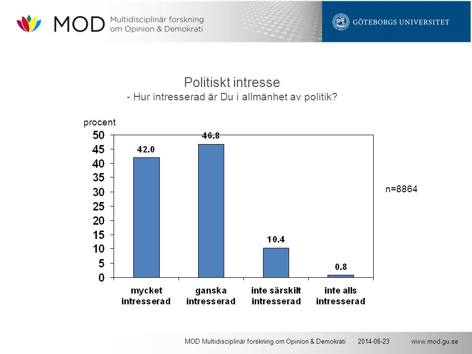 www.mod.gu.se2014-08-23MOD Multidisciplinär forskning om Opinion & Demokrati Politiskt intresse - Hur intresserad är Du i allmänhet av politik.