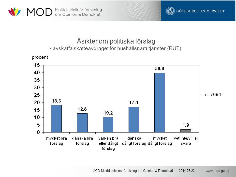 www.mod.gu.se2014-08-23MOD Multidisciplinär forskning om Opinion & Demokrati Åsikter om politiska förslag - avskaffa skatteavdraget för hushållsnära tjänster (RUT).