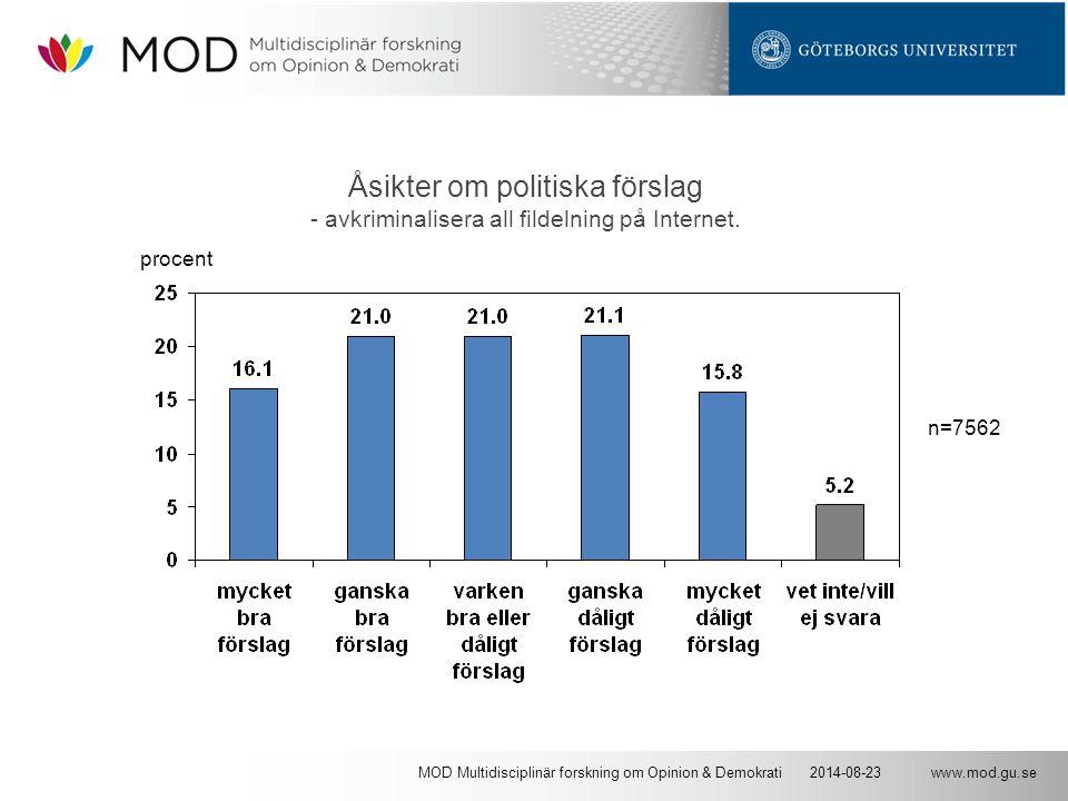 www.mod.gu.se2014-08-23MOD Multidisciplinär forskning om Opinion & Demokrati Åsikter om politiska förslag - avkriminalisera all fildelning på Internet.
