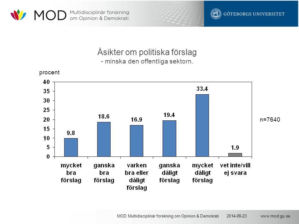 www.mod.gu.se2014-08-23MOD Multidisciplinär forskning om Opinion & Demokrati Åsikter om politiska förslag - minska den offentliga sektorn. n=7640 proc