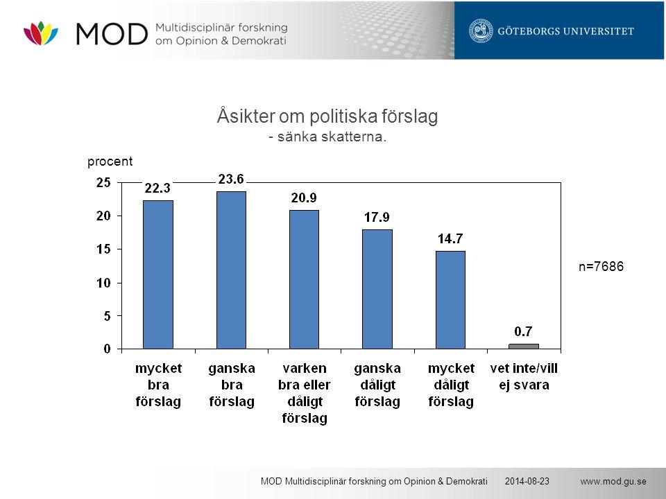 www.mod.gu.se2014-08-23MOD Multidisciplinär forskning om Opinion & Demokrati Åsikter om politiska förslag - sänka skatterna. n=7686 procent