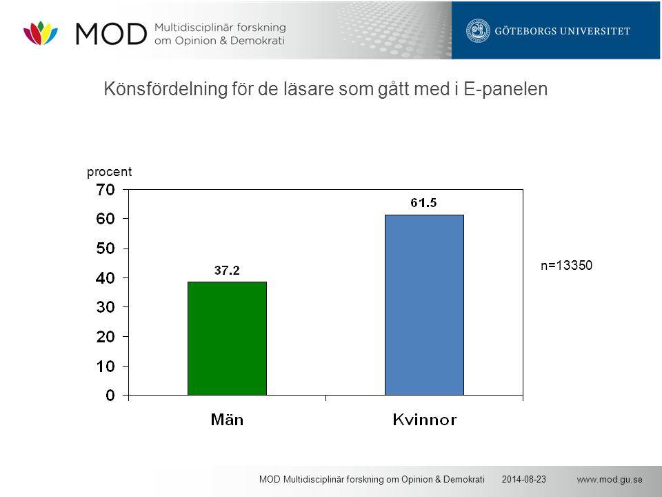www.mod.gu.se2014-08-23MOD Multidisciplinär forskning om Opinion & Demokrati Könsfördelning för de läsare som gått med i E-panelen procent n=13350