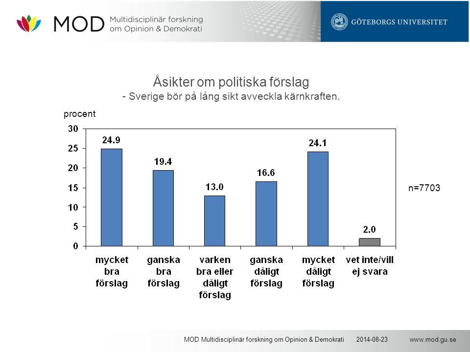 www.mod.gu.se2014-08-23MOD Multidisciplinär forskning om Opinion & Demokrati Åsikter om politiska förslag - Sverige bör på lång sikt avveckla kärnkraften.