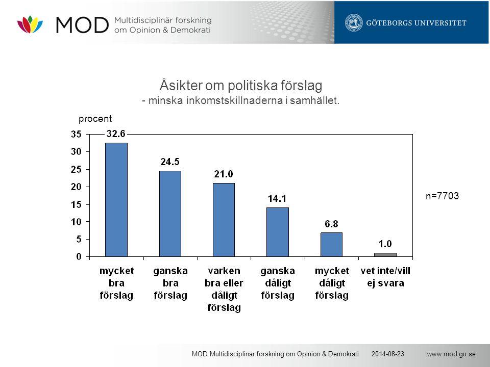 www.mod.gu.se2014-08-23MOD Multidisciplinär forskning om Opinion & Demokrati Åsikter om politiska förslag - minska inkomstskillnaderna i samhället.