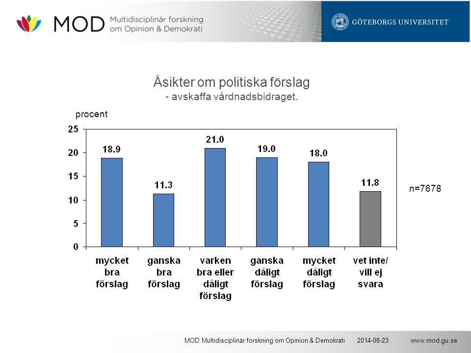 www.mod.gu.se2014-08-23MOD Multidisciplinär forskning om Opinion & Demokrati Åsikter om politiska förslag - avskaffa vårdnadsbidraget. n=7678 procent
